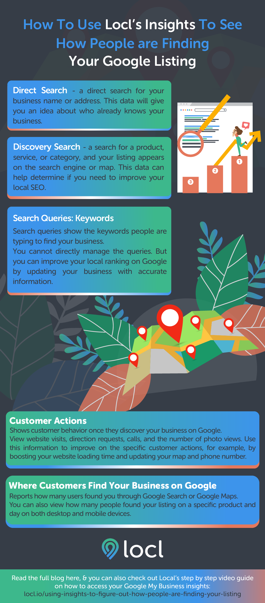 infographic | LOCL_How To Use Locls Insights To See How People are Finding Your Google Listing INFOG