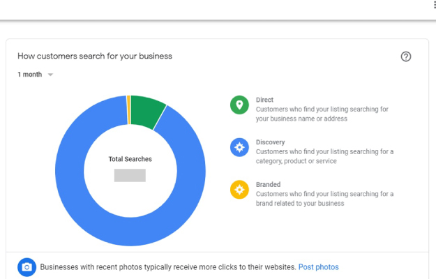 Sample Google My Business data chart | How To Use Locl's Insights To See How People are Finding Your Google Listing placard | How to Interpret GMB Insights