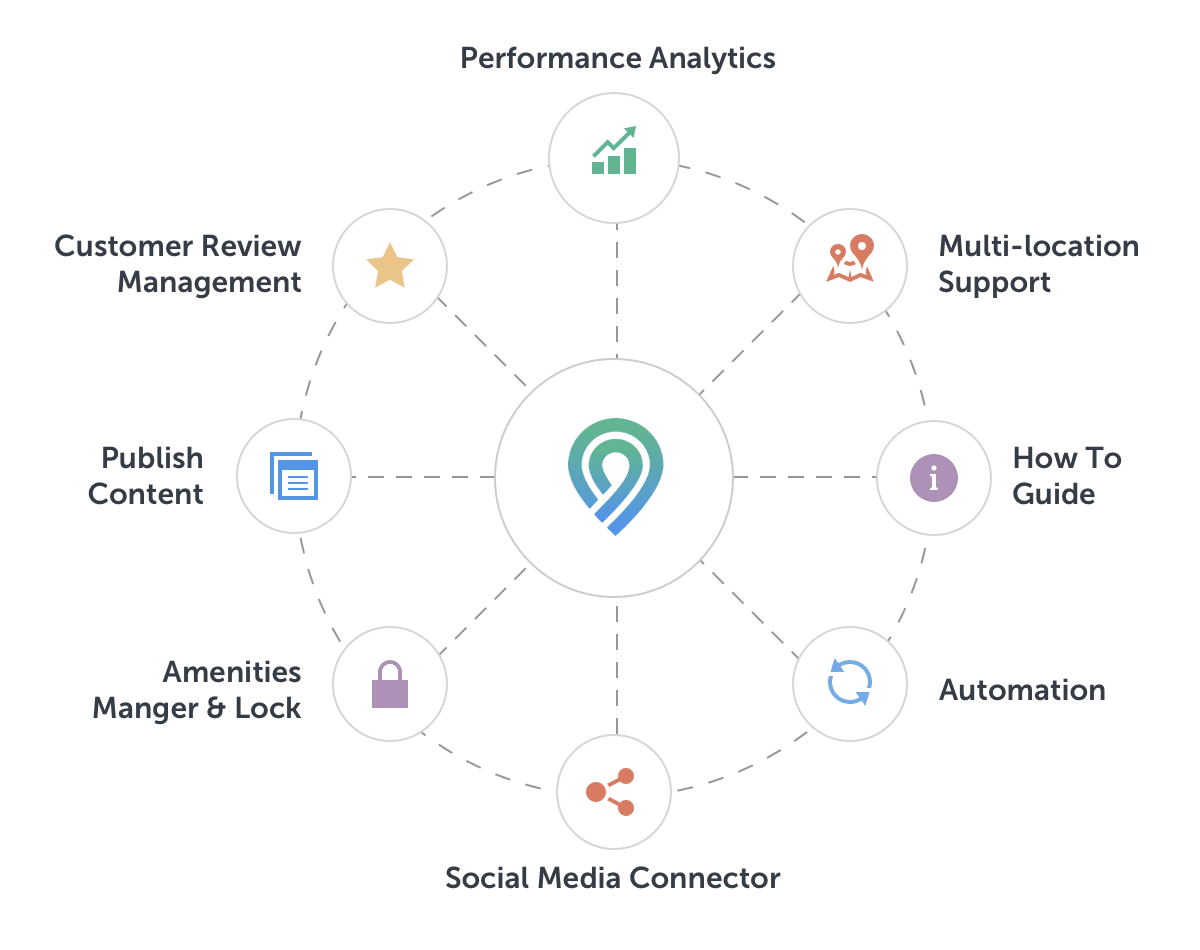 GMB optimization tools: photos, videos, reviews management, and posts